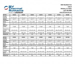 Recirculating Chiller Information from BV Thermal Systems