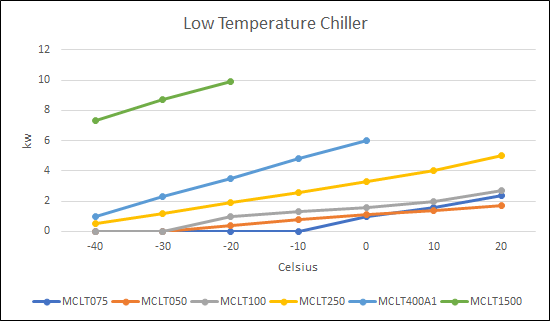 Low-Temperature-Chiller-graph